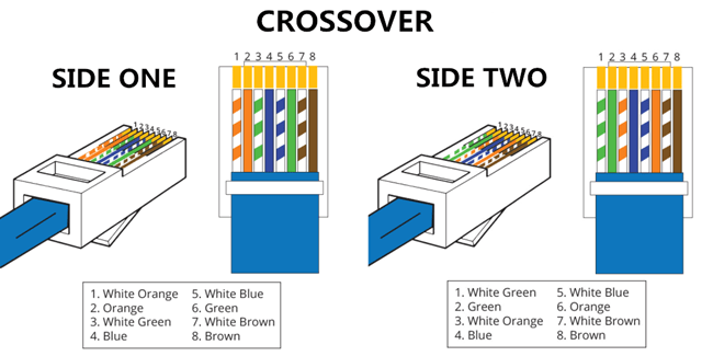 Difference Between Straight Through And Crossover Cable Fiber
