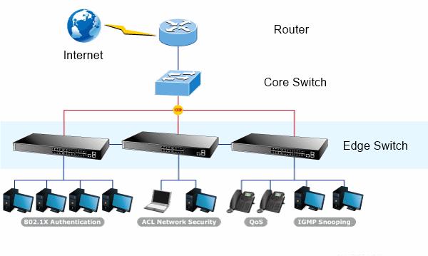 core-edge switch connectivity