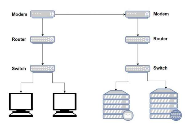 modem router switch diagram