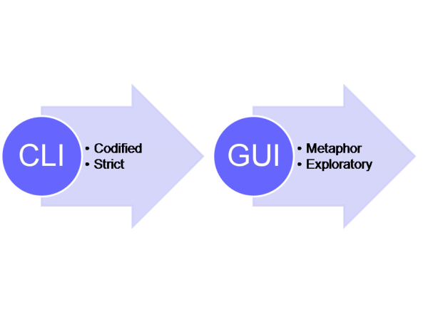 gui vs cli for configuring network switch