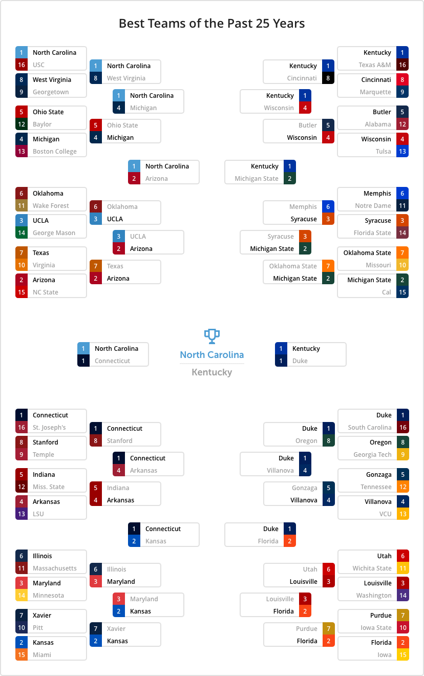 march madness 25 years