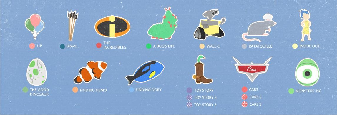 the most popular pixar