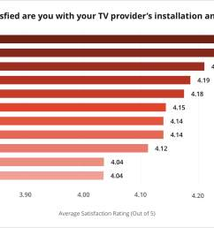 2019 s best in customer satisfaction for installation and setup verizon fios at t u verse and directv [ 2400 x 1304 Pixel ]