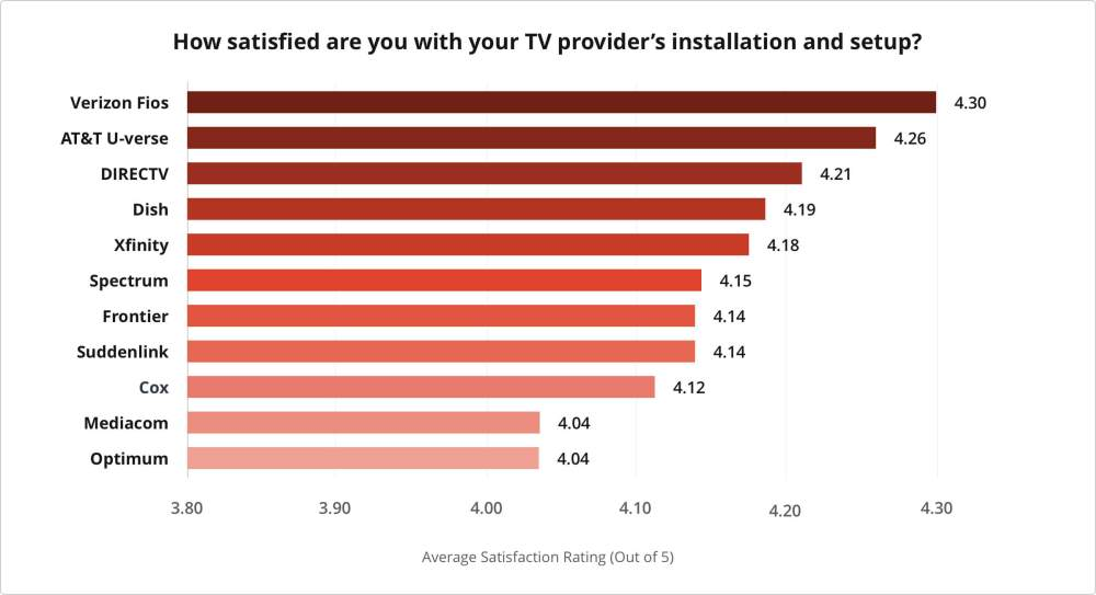 medium resolution of 2019 s best in customer satisfaction for installation and setup verizon fios at t u verse and directv