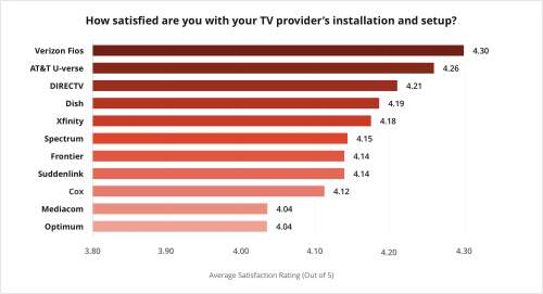 small resolution of 2019 s best in customer satisfaction for installation and setup verizon fios at t u verse and directv