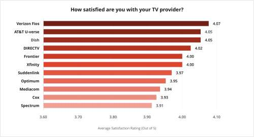 small resolution of 2019 s best in overall satisfaction verizon fios