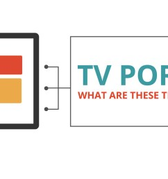 the complete guide to tv ports how to hook up your tv cabletv com with hdmi to rca cable tv in addition cast cable modem setup diagram [ 1600 x 611 Pixel ]
