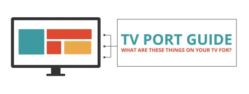 small resolution of the complete guide to tv ports how to hook up your tv cabletv com with hdmi to rca cable tv in addition cast cable modem setup diagram