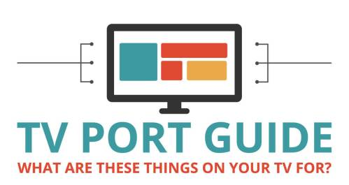 small resolution of the complete guide to tv ports how to hook up your tv