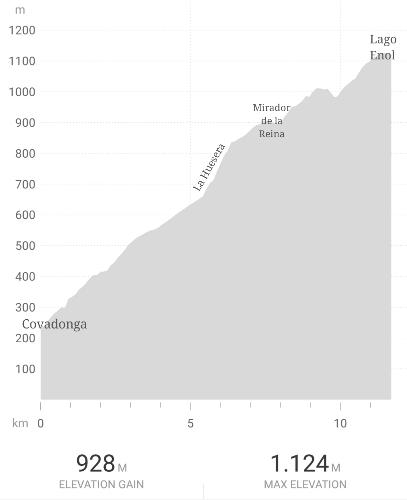 Perfil de la subida a los Lagos de Covadonga