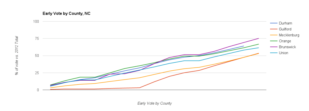 NC Early Voting. 11.04