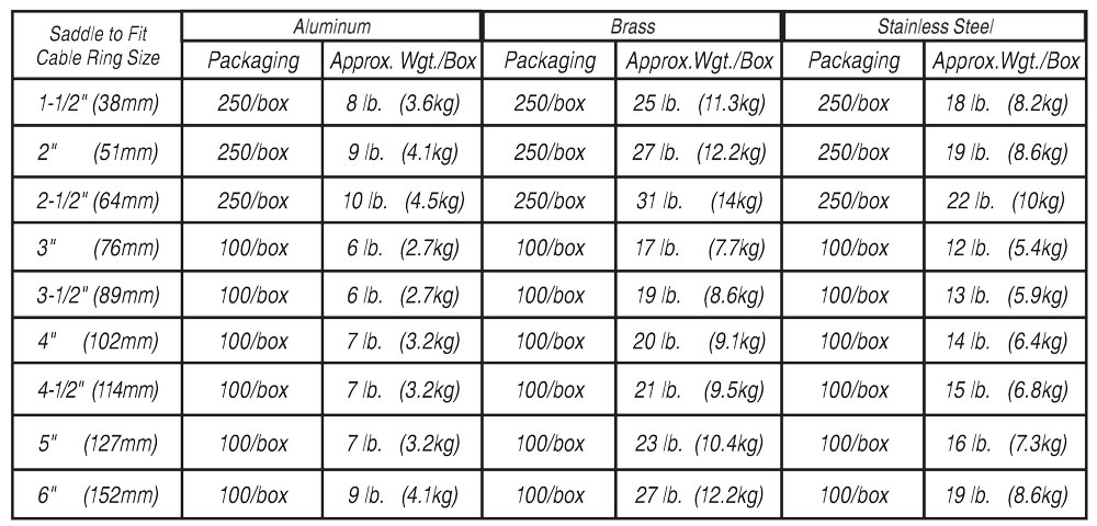 Wire Cable Strength Chart