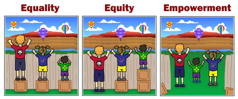 54 Equity Ideas In 2021 Equity Equity Vs Equality Equality