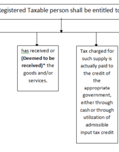 Input tax credit deemed to be received when goods are delivered by supplier recipient or other person as per the direction of taxable also itc under gst rh caclubindia