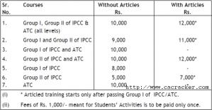 ipcc registration fees details
