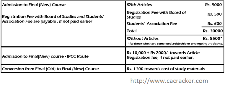 ca final registration fees