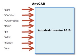 Anycad