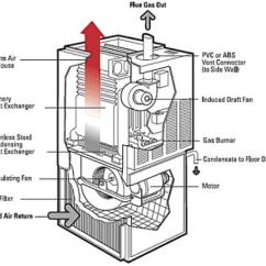 Gas Furnace How To Make A Spider Diagram Furnaces And Construction Heat The Controversy Canadian Associations Representing Homebuilders Hvac Contractors Are Engaged In About Whether Installed New Homes Can Be
