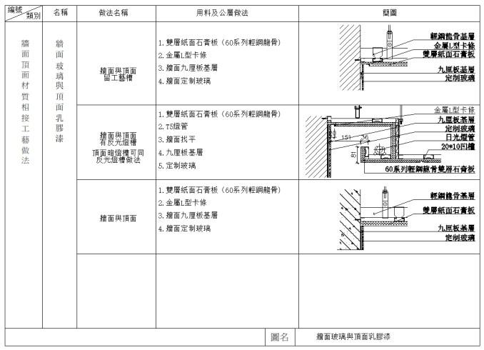牆面頂面通用節點、隔間牆、牆面節點細部、女兒牆、粉刷牆面、洗石子牆面、石板牆面、石塊牆面、馬賽克牆面、面磚牆面、輕隔間、吸音牆面、水泥空心磚、輕鋼架、一般隔間、斬石子牆面、大理石吊掛、合板牆面、企口木板牆面、鉛板牆、廁所搗擺、牆面接合面、巢板隔間、廁所隔間、隔間絞鍊、踢腳