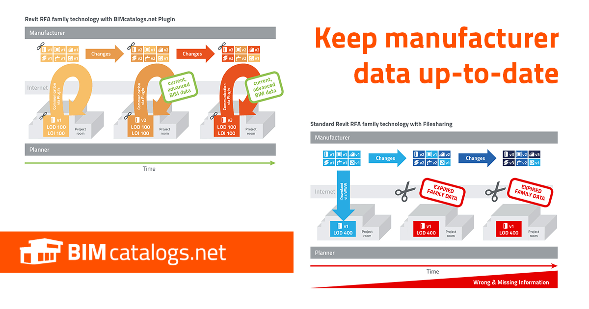 Keep manufacturer data up-to-date