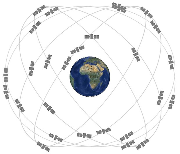 Although this image is a bit dated, it shows how the satellites are distributed in orbital planes. Image: gps.gov