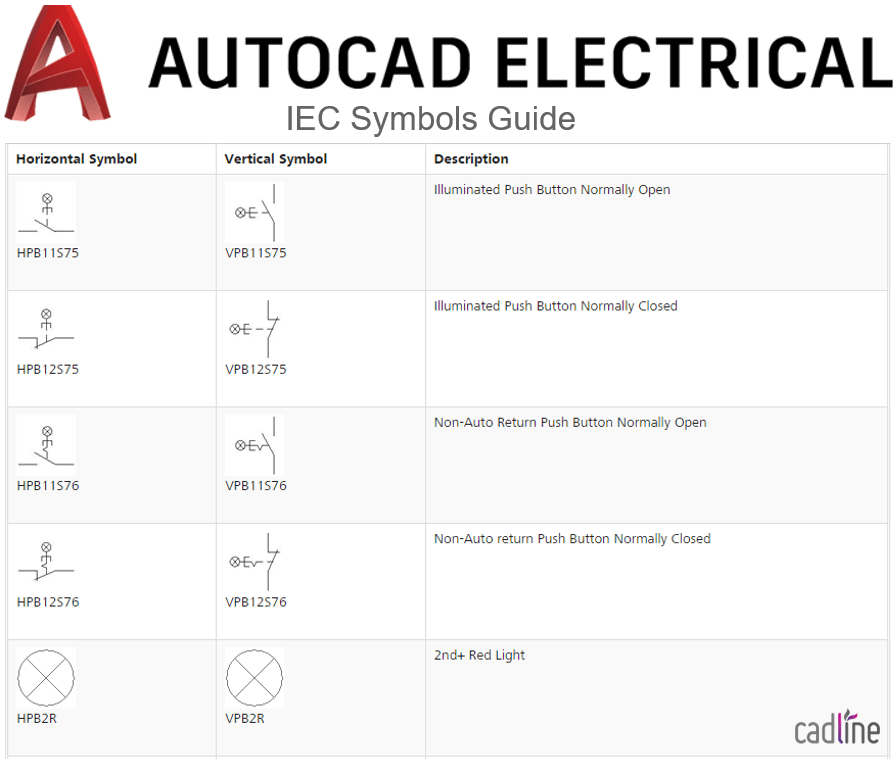 AutoCAD Electrical 2017 – IEC Symbols Guide