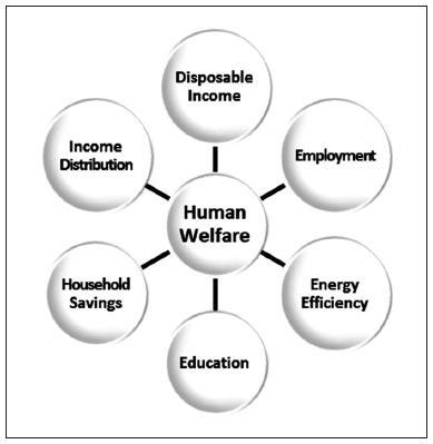 Indicators of Economic Progress: The Power of Measurement