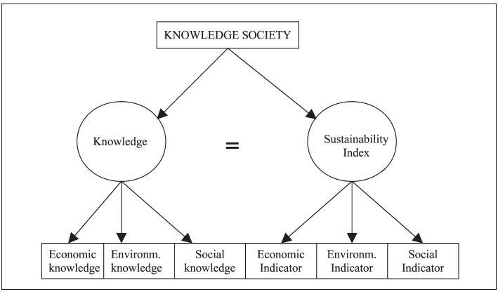 Resultado de imagen de knowledge society