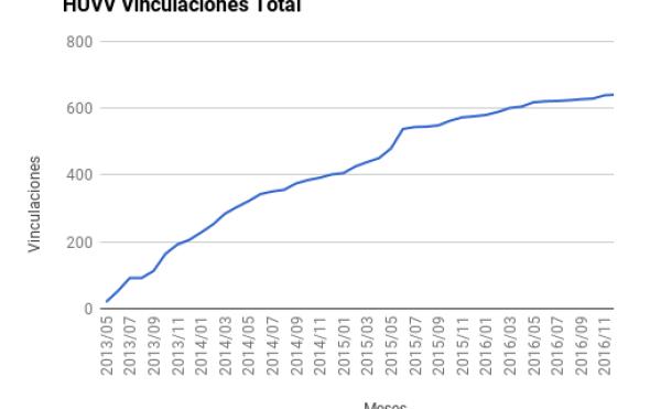 Caso de éxito integración de proveedores huvv: glucómetros vinculados