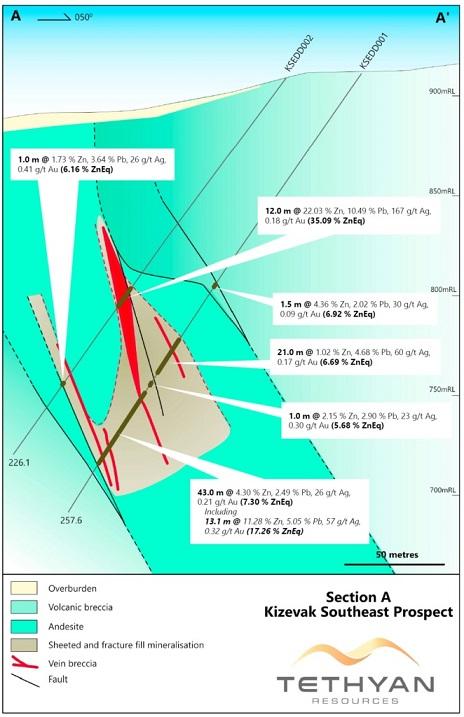 Tethyan Resources TETH Kizevak 2