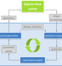 process diagram for automated optimization using gradient information from adjoint analysis [ 992 x 802 Pixel ]
