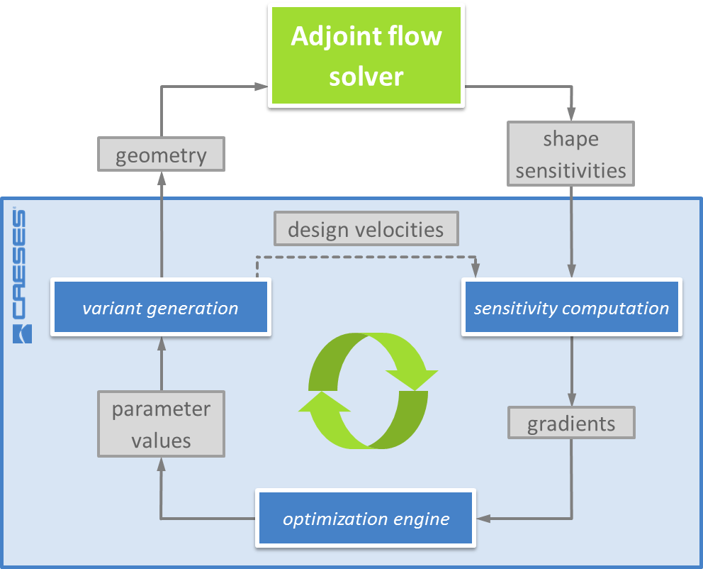 hight resolution of process diagram for automated optimization using gradient information from adjoint analysis