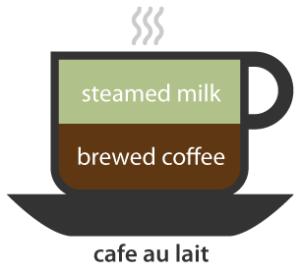 Cafe Au Lait Ratio