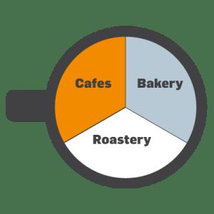 cafes-bakery-roastery