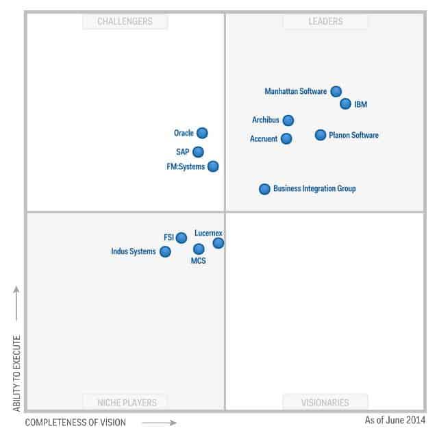 Wie schon 2013 belegt Planon auch 2014 eine Top-Position im Gartner Magic Quadrant for Integrated Workspace Management Software