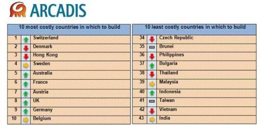 Arcadis Baukosten-Übersicht 2014