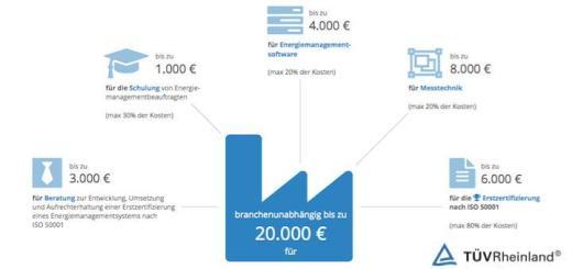 Wie viel Geld für was? Ein Schaubild des TÜV Rheinland gibt Auskunft