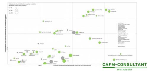 Die CAFM-Matrix von Prof. Jens Nävy platziert sieben Systeme in die Top-Gruppe, die mehr als die Häflte des Marktes unter sich aufteilt