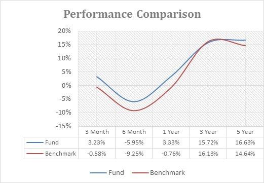 PPFAS Performance comparison