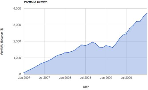 在2008年经济危机时定投的情况