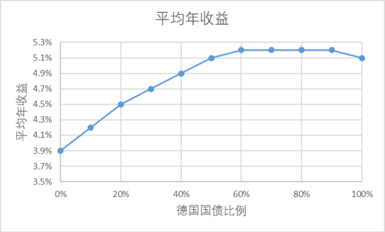portfolio simulation
