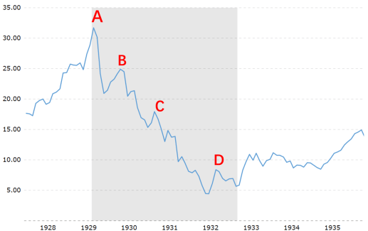 macrotrends上美股标普500指数在上个世纪初大萧条的表现