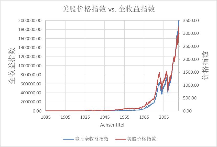 150年价格指数vs全收益指数