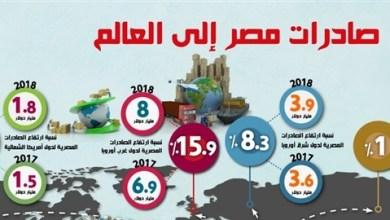 صادرات مصر إلى العالم