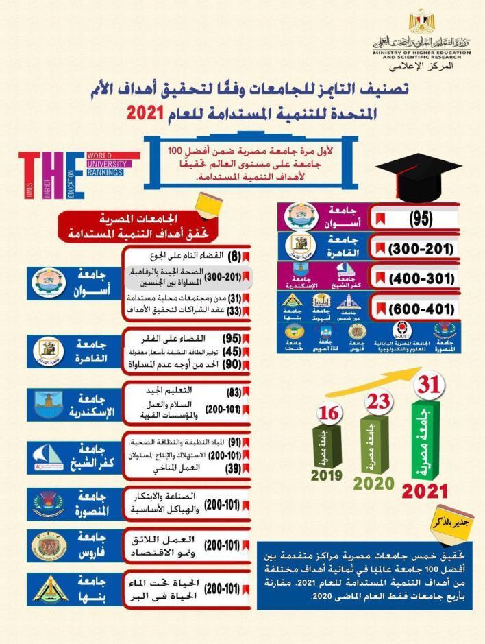 تصنيف التايمز للجامعات وفقا للتنمية المستدامة لعام 2021