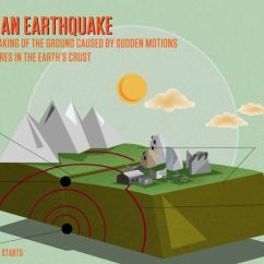 Structure Of The Earth Diagram To Label S Sun Layers Anatomy An Earthquake Exploring Earthquakes