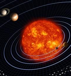 Lesson Plan   Pocket Solar System [ 975 x 1300 Pixel ]