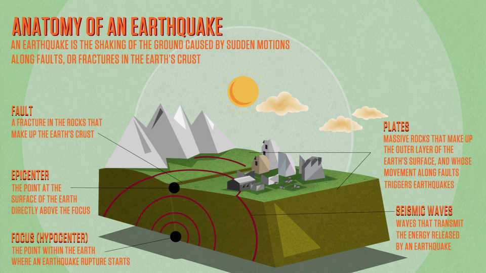 earthquake diagram with labels jeep liberty front suspension anatomy of an exploring earthquakes
