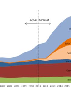 Renewable energy comparison chart also california biomass alliance rh calbiomass