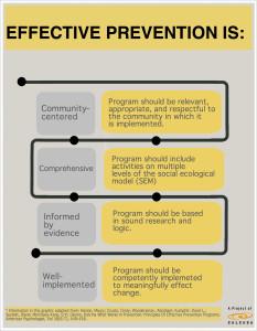 EffectivePreventionCALCASA (1)